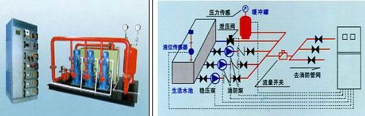 传统的方法是水塔,高水位箱和气压增压设备