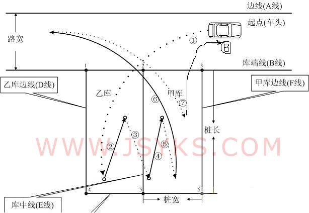 4.小车倒桩和移库的注意事项和分步练习方法
