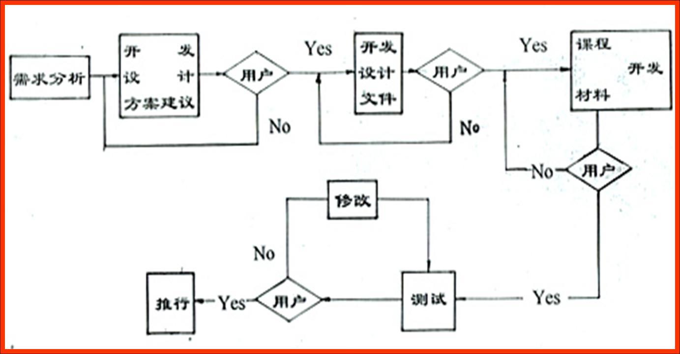 专题二 教学设计的基本原理(3)—模式和组成